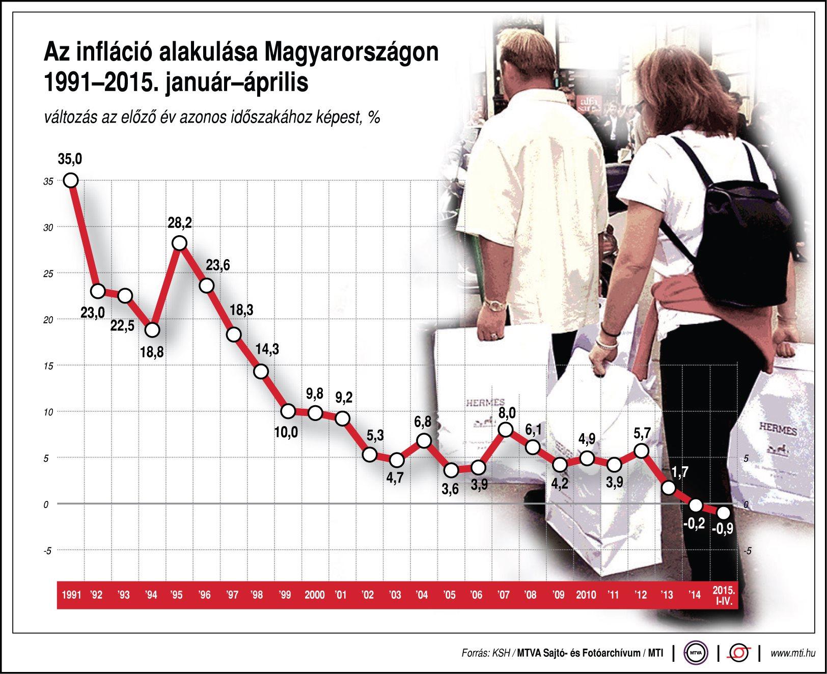 infláció Magyarországon