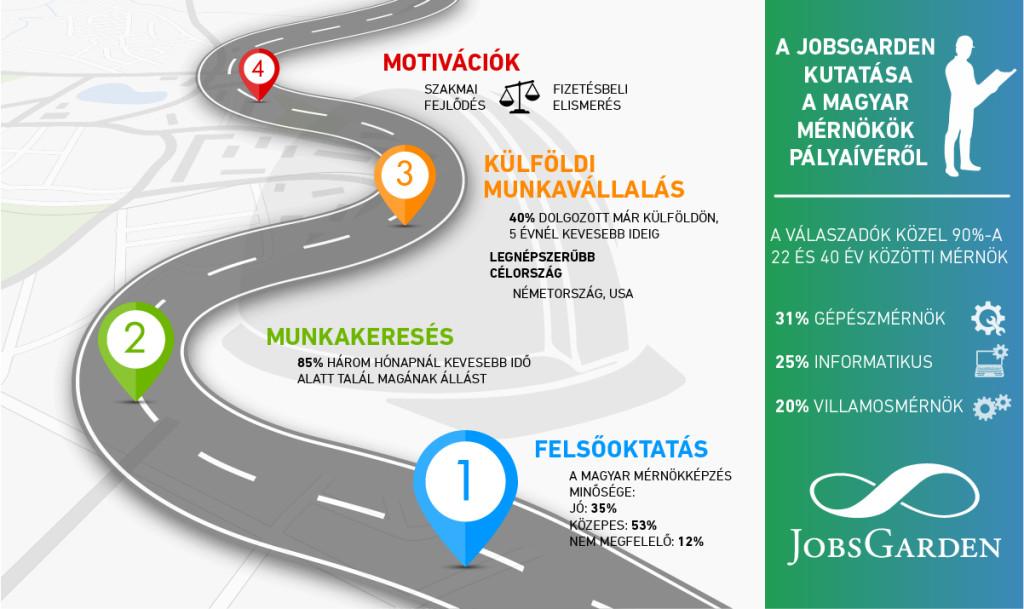 Infografika_Jobsgarden_mérnökök